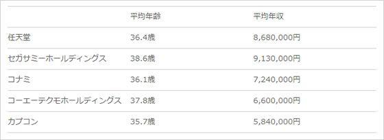 大手ゲームメーカーの平均年収と平均年齢一覧