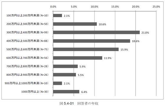 ゲームプログラマー・ゲームプランナーの平均年収分布