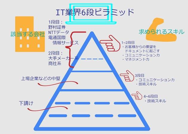IT業界6段ピラミッド