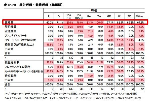 ゲーム業界の職種別の正社員比率