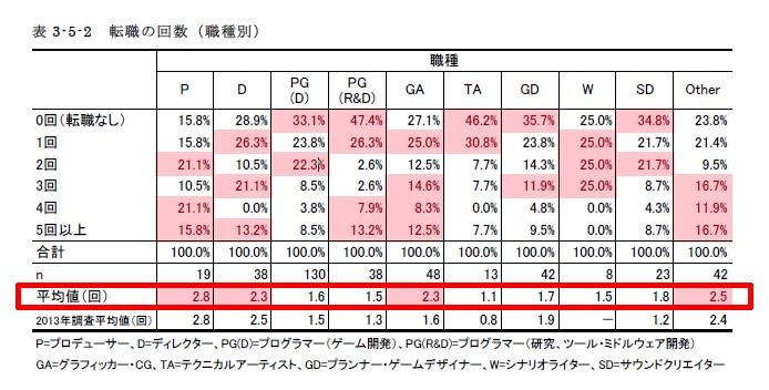 ゲームプログラマー・ゲームディレクターなどゲーム業界の転職回数