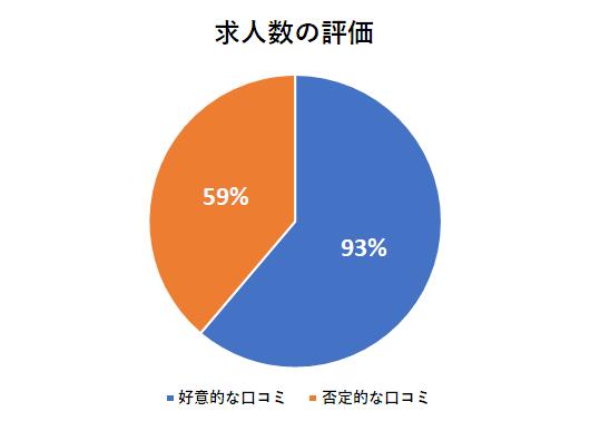 リクルートエージェントの求人数の評価