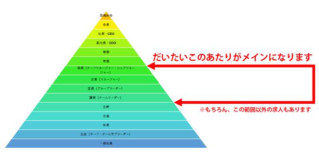 社内階層図