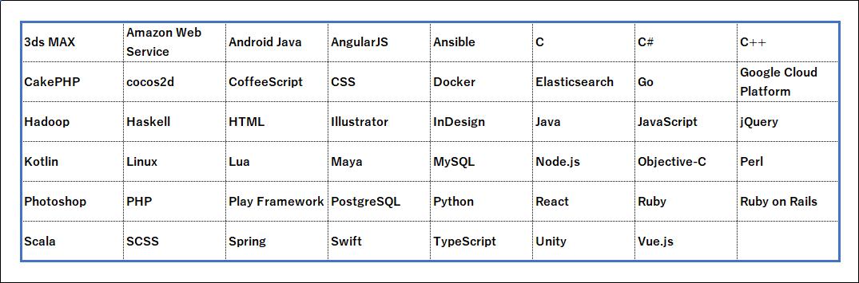 Tech Stars(テクスタ)使用言語