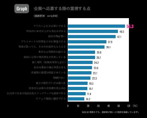 転職軸変化コラム_リクルート調査グラフ