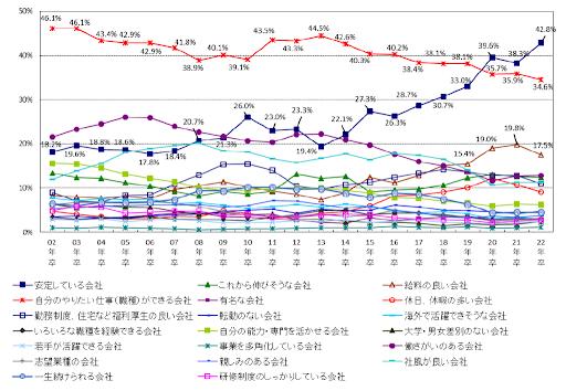 転職軸変化コラム_マイナビ調査グラフ