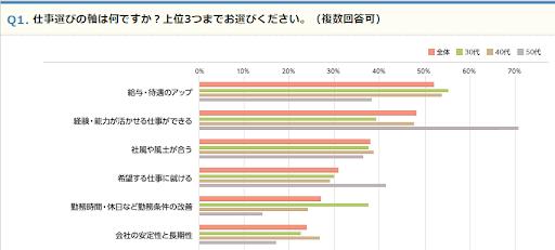 転職軸変化コラム_エン・ミドル調査グラフ1