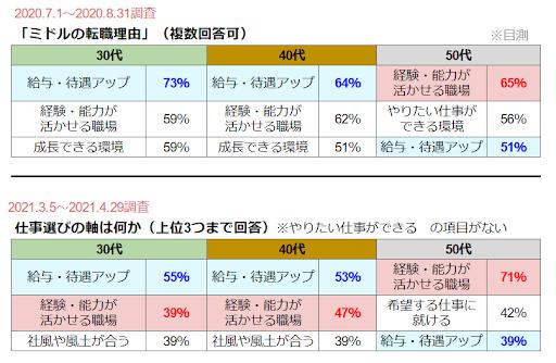 転職軸変化コラム_エン・ミドル調査グラフ2