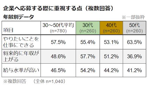 転職軸変化コラム_リクルート調査グラフ3